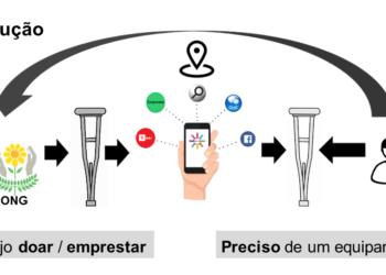 Ideia do aplicativo, totalmente gratuito, é auxiliar pessoas na obtenção de equipamentos, via troca ou empréstimo, para  tratamentos de saúde